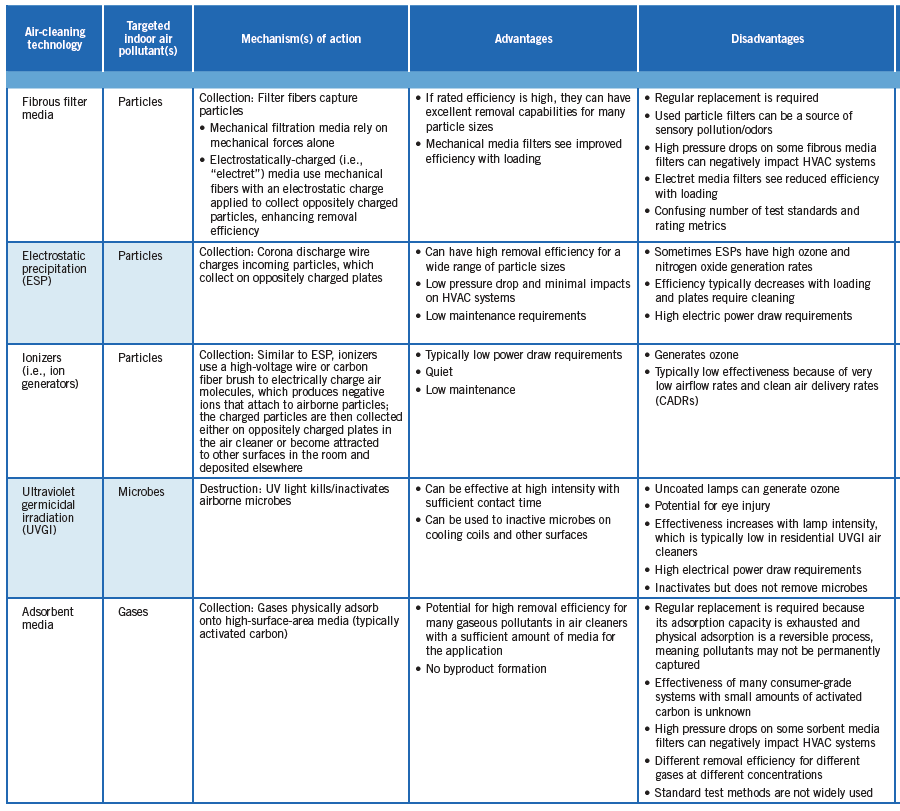 Table 1 from the US EPA's Residential Air Cleaners, A Technical Summary
