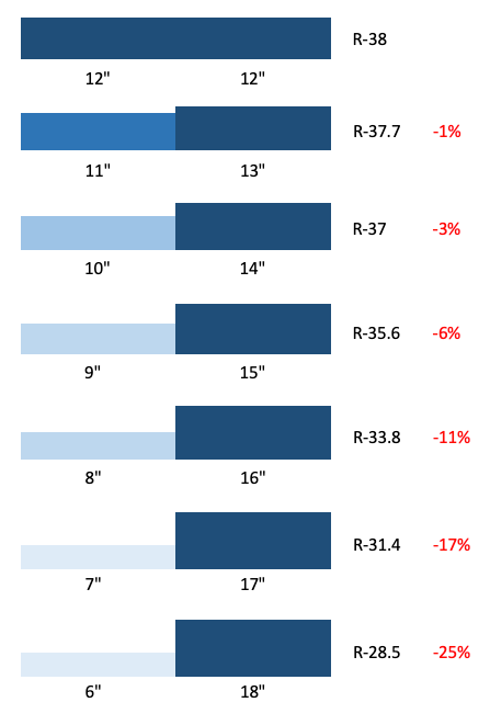 Reduction in R-value for the right amount of insulation installed unevenly