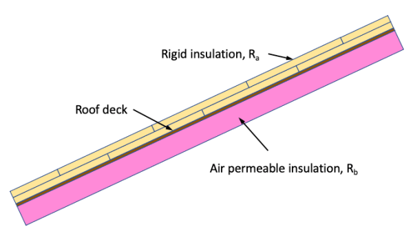 The ratio rule applies to hybrid roof insulation with rigid insulation above the roof deck and air permeable insulation below