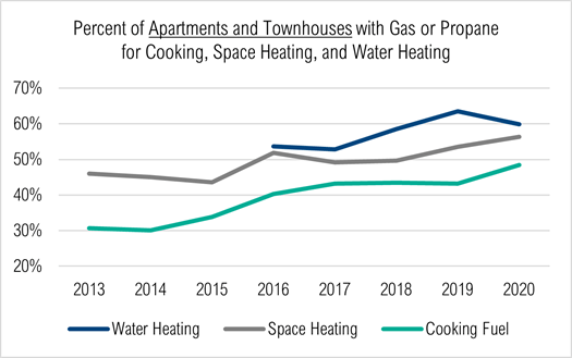This chart for apartments and condos shows the percentage of new homes getting gas or propane for cooking, space heating, and water heating