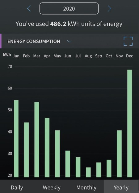 Energy use for each month of the year 2020 for my Rheem heat pump water heater