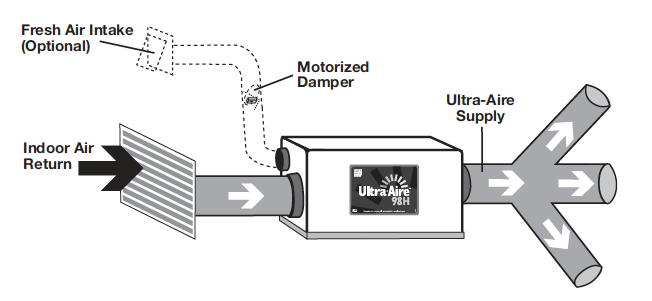 Ventilating homes in humid climates with a ventilating dehumidifier