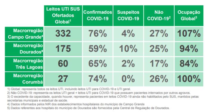 Além de Rondônia, São Paulo vai ceder leito para MS