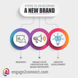 Steps to developing a new brand and logo