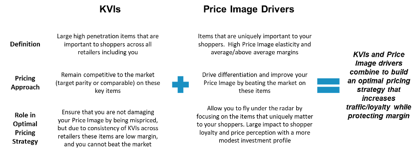 Engage3's competitive pricing data leverage in-store audits, web scrapes, user collections via our mobile app, and Nielsen POS data.