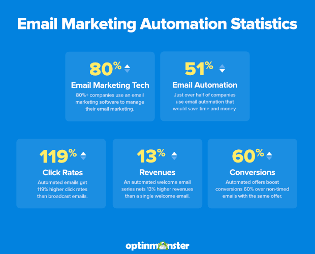 Email Automation statistics