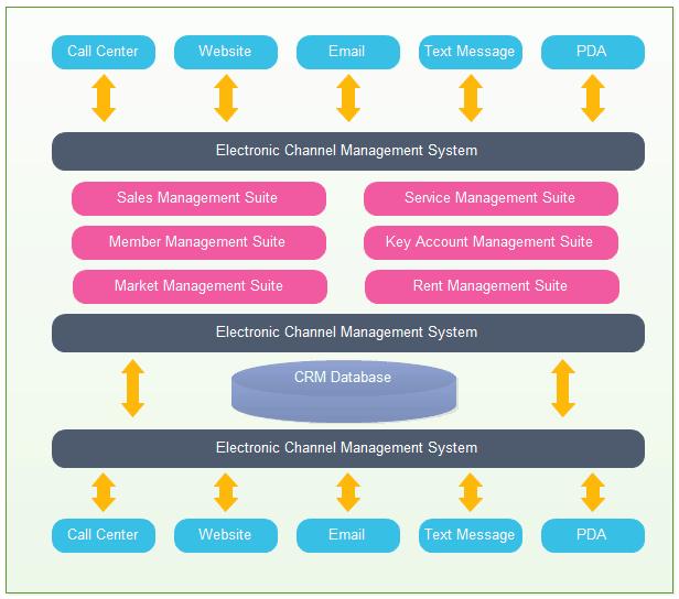 crm database management