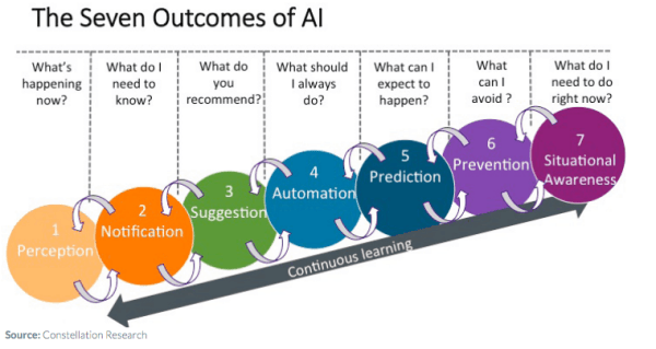 benefits of chatbots - Monetate - AI outcomes graphic