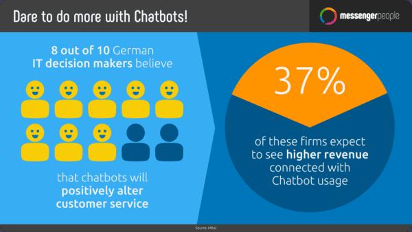 benefits of chatbots - Messenger people