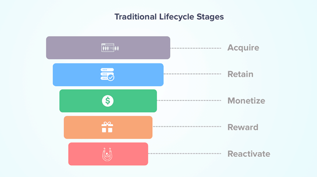 traditional lifecycle stages