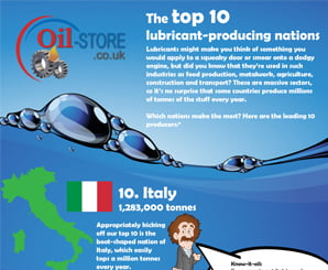 Top 10 Lubricant-Producing Nations