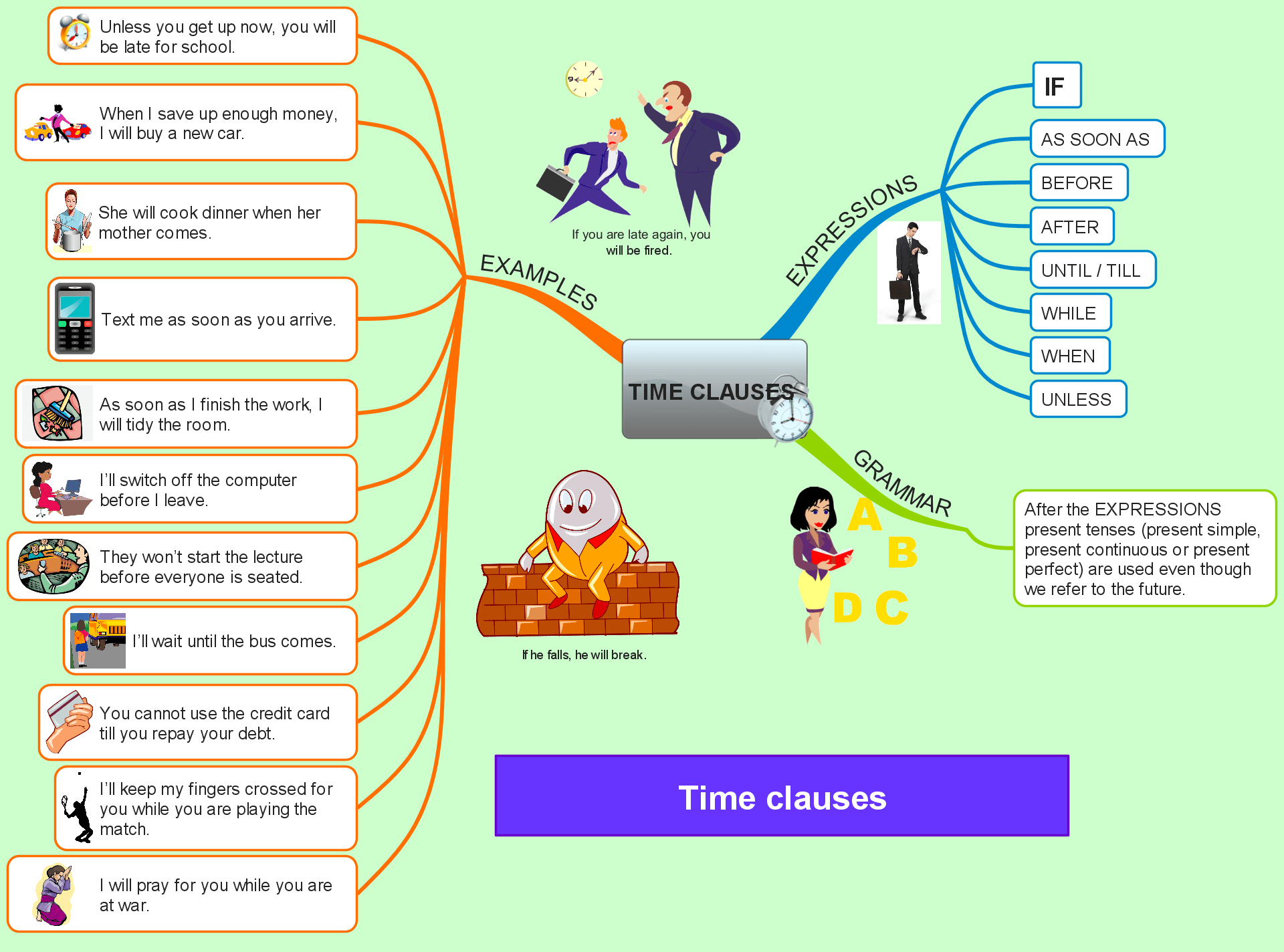 Mind Map Archives