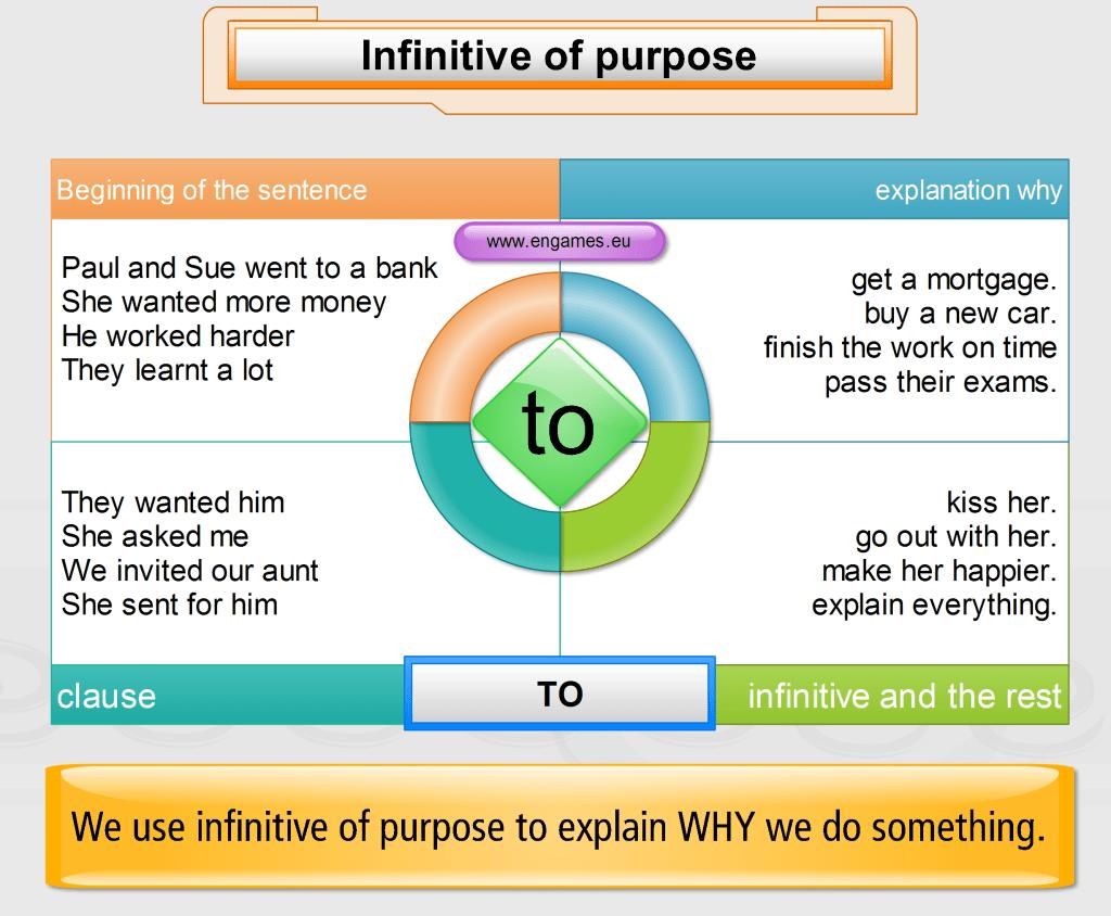 Infinitive Of Purpose