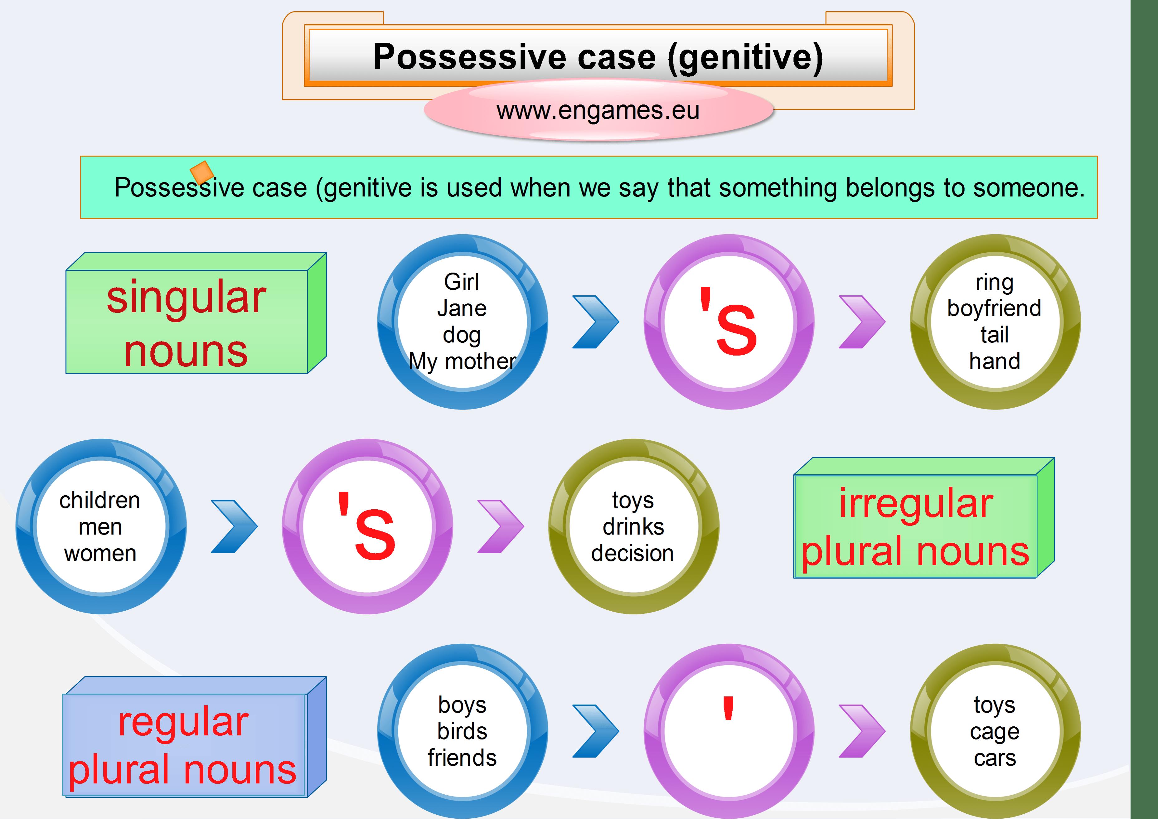 Possessive Case V Uka Matematiky A Angli Tiny