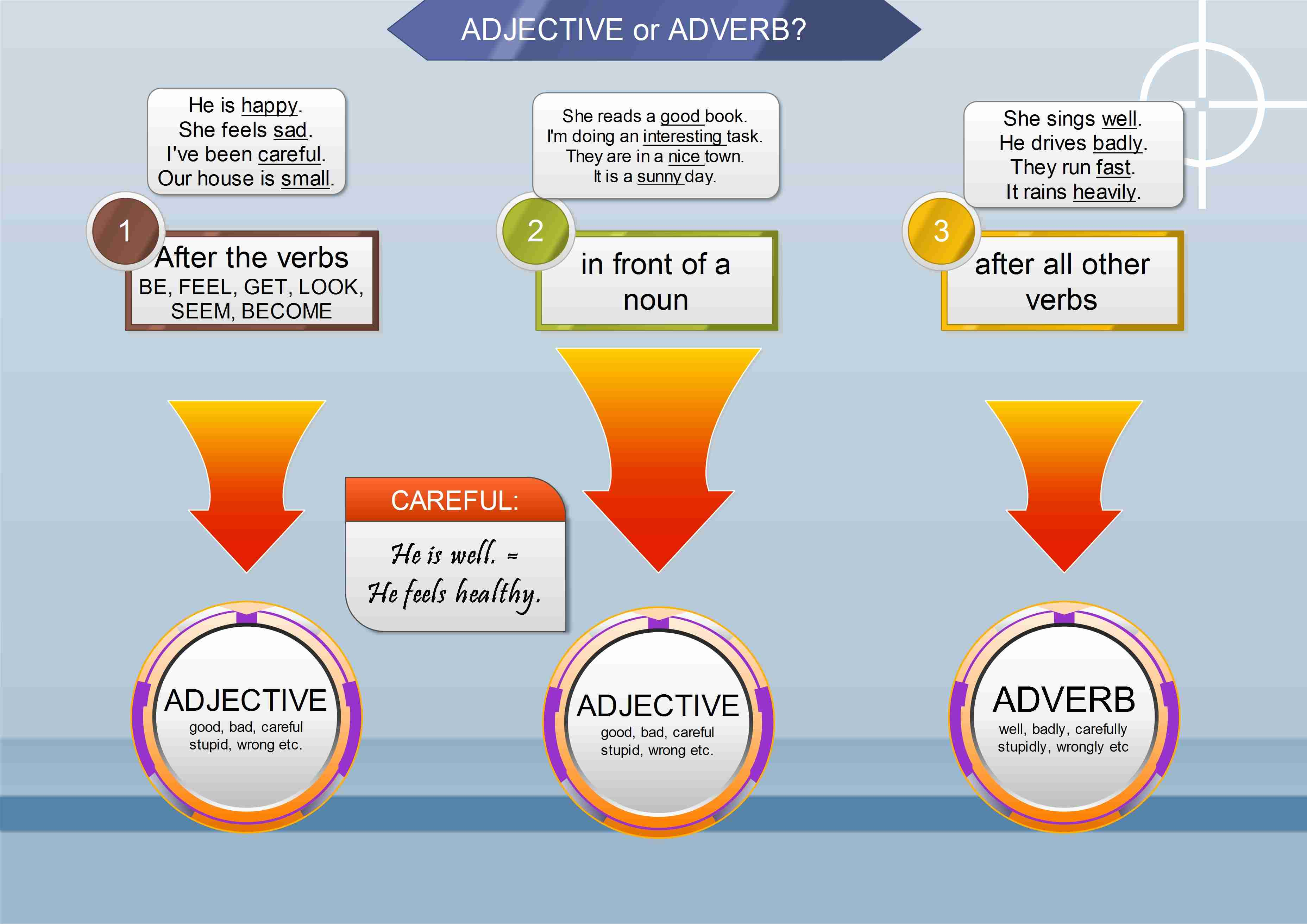 How To Decide Between An Adverb And Adjective