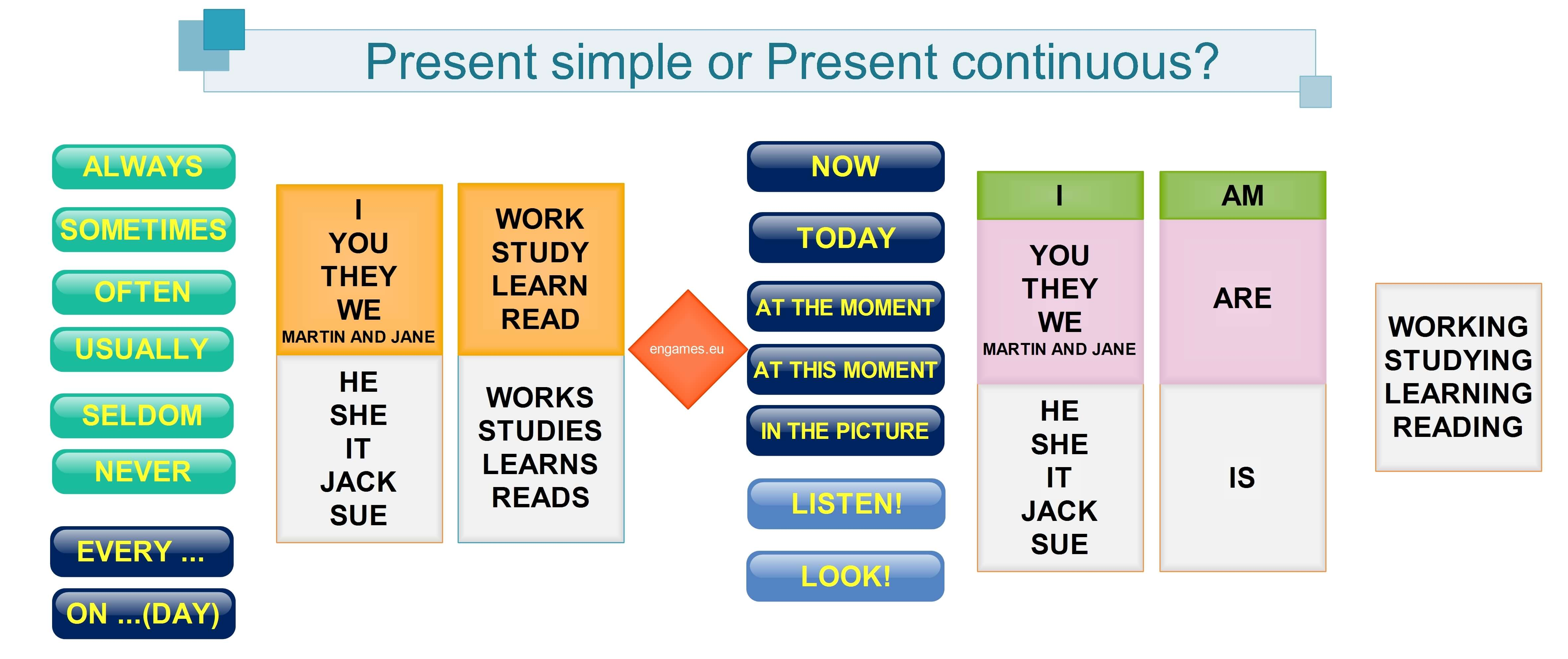Let S Use Keywords Present Simple Vs Present Continuous