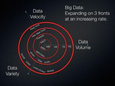 توضيح لنموذج ال 3V