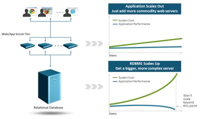 إعتماد التطبيقات المختلفة على قاعدة بيانات واحدة (RDBM)