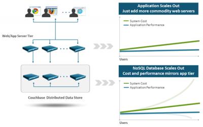 إمكانية توزيع المعلومات حسب التطبيقات في أنظمة ال NO SQL