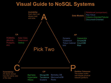 No SQL CAP theorem