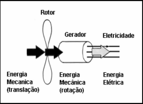 Princípio básico de funcionamento de um aerogerador