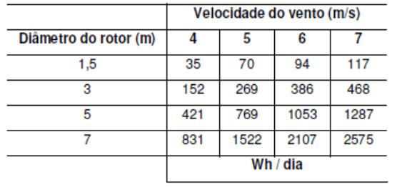 Relação entre diâmetro do rotor e volocidade do vento e saída da turbina