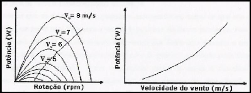 (a) Curva característica do gerador para diferentes rotações (b) Curva de potência do aerogerador em função da velocidade do vento