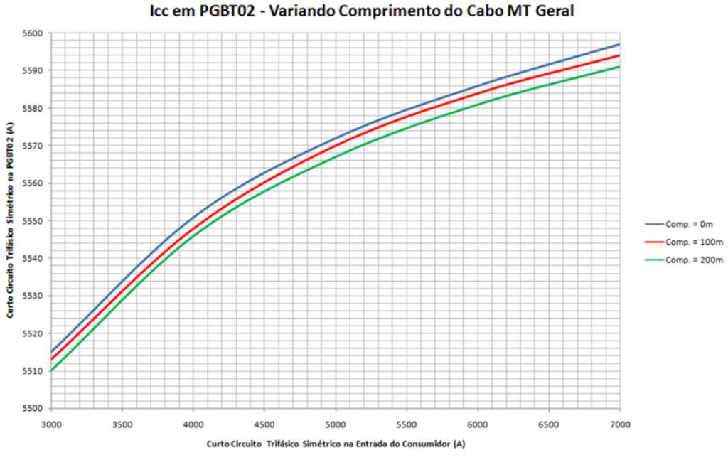 Nível de curto circuito trifásico no PGBT2