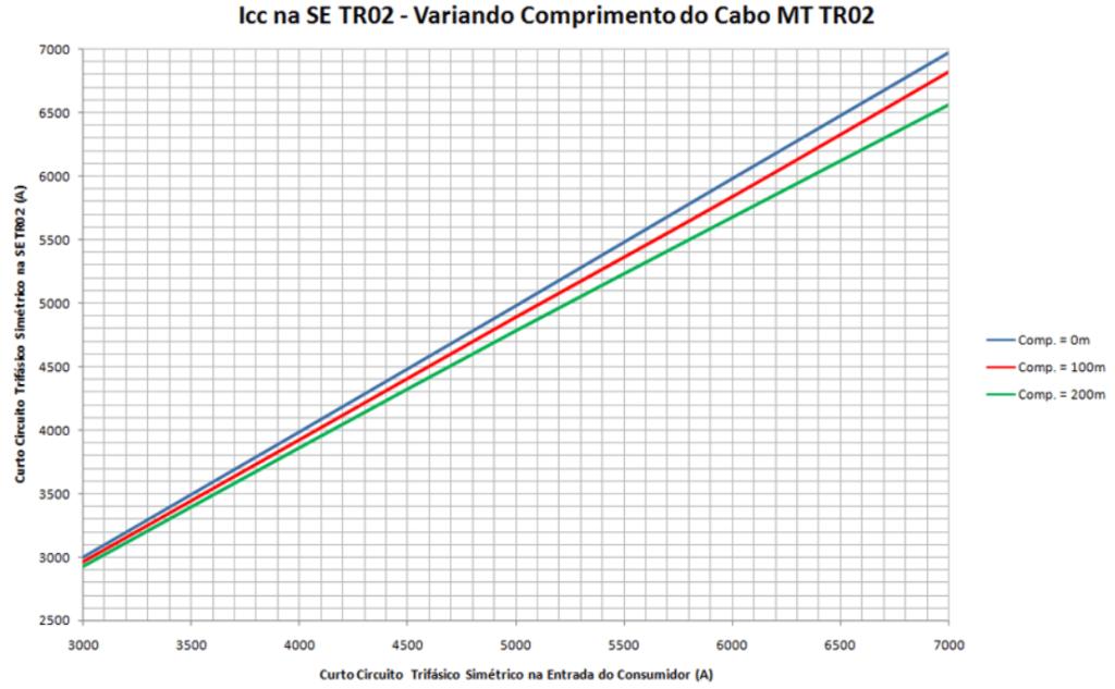 Nível de curto circuito trifásico no TR2 variando cabo TR02