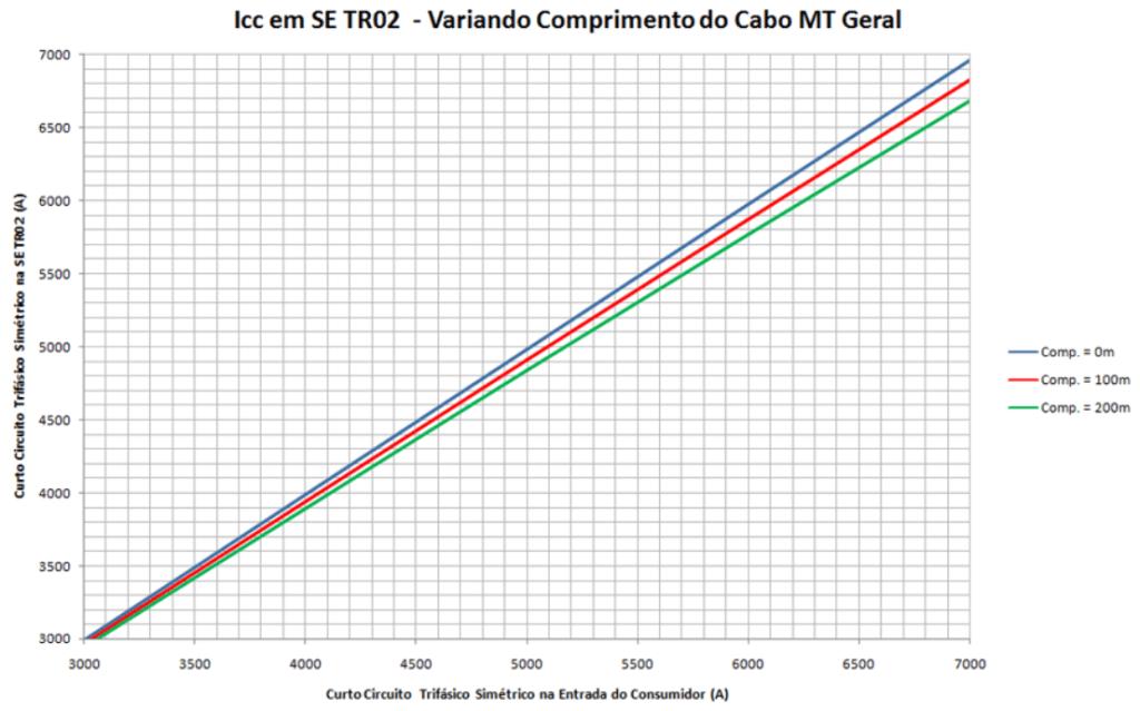 Nível de curto circuito trifásico no TR2