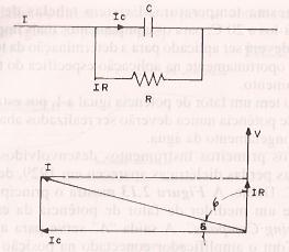 Diagrama fasorial das perdas dielétricas