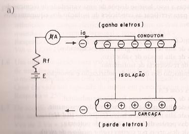 Teste de um dielétrico com CC
