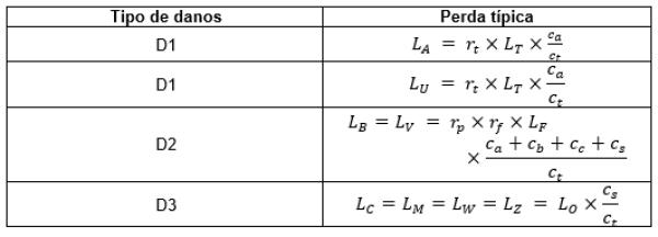 Tabela 22 – Tipo de perda L4 valores de perda de cada zona