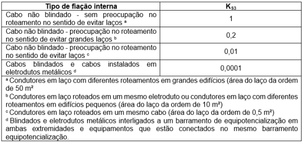 tabela 13 - Valores do fator KS3 dependendo da fiação interna