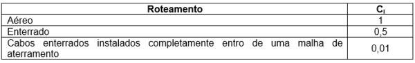 tabela 14 - Fator de instalação da linha CI