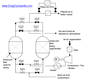 Typical PFD Instrument Air Dryer and Filter System  EnggCyclopedia