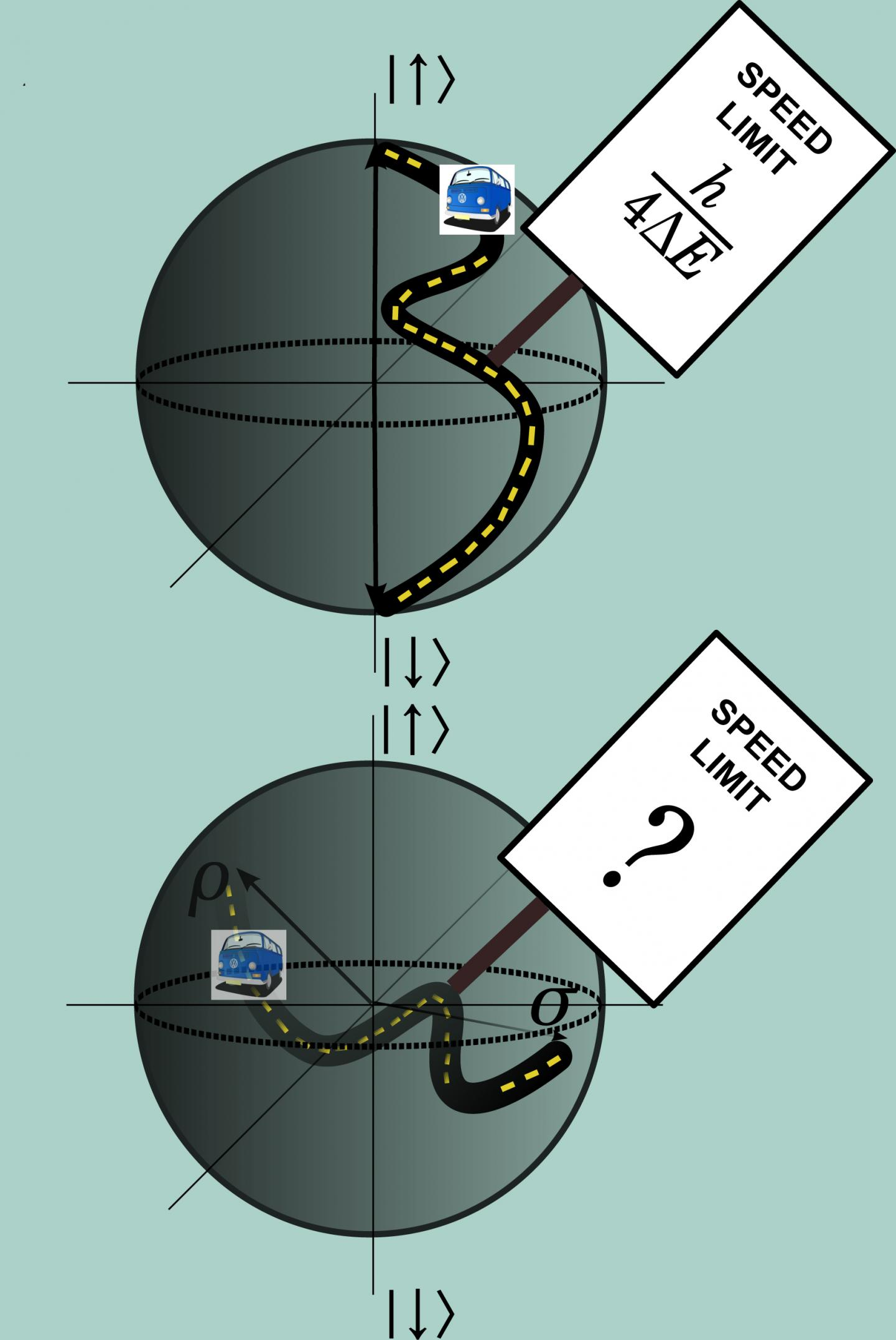 Scientists Set A Quantum Speed Limit Gt Engineering