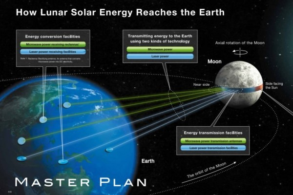 Could a Lunar Solar Array Power the Entire Earth ...