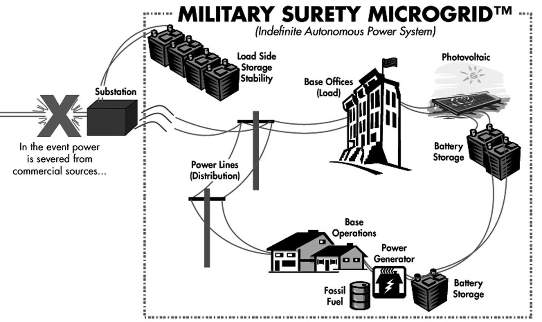Microgrid Energy Storage Gt Engineering