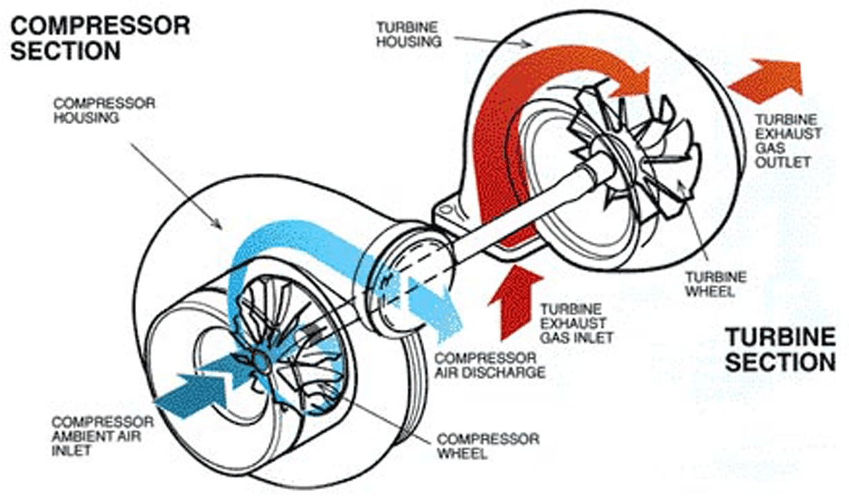 Turbo Failure Analysis Diagrams And Pictures
