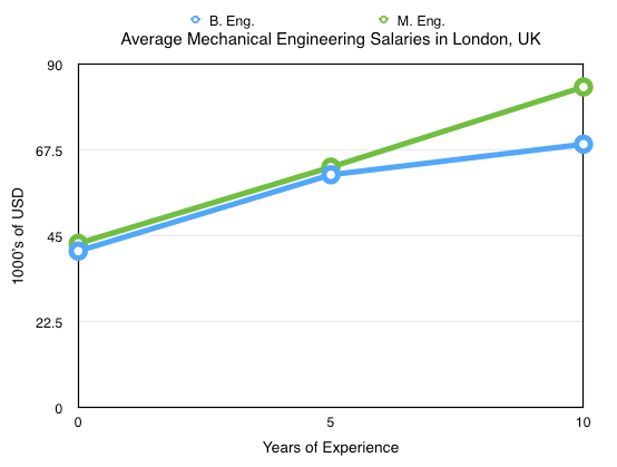 Mechanical Engineering Salaries for London, UK