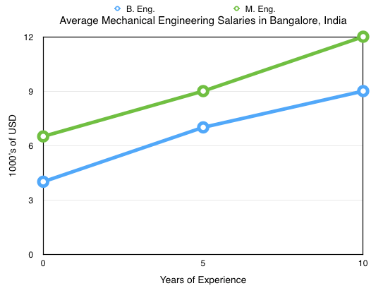 Mechanical Engineering Salaries, Bangalore, India