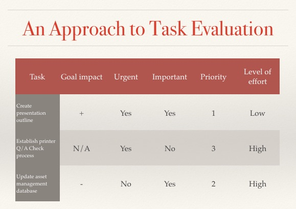 Task Evaluation Table