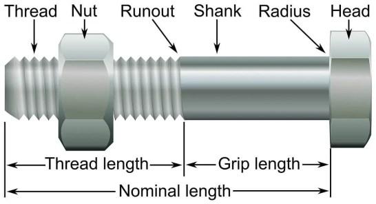 Parts of Bolt