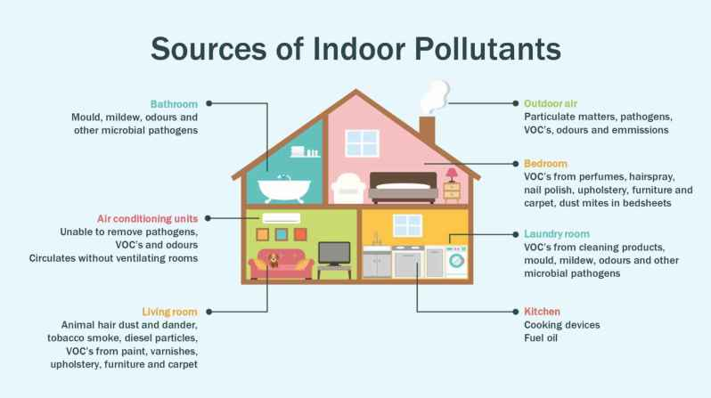Sources of indoor Air Polution