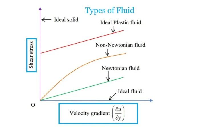 types of Fluid
