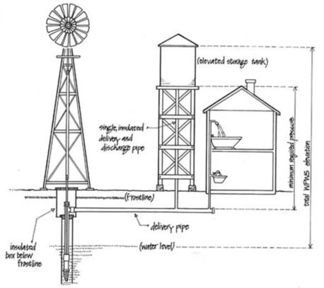 Fan windmills