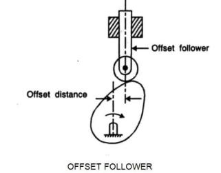 Offset Follower example