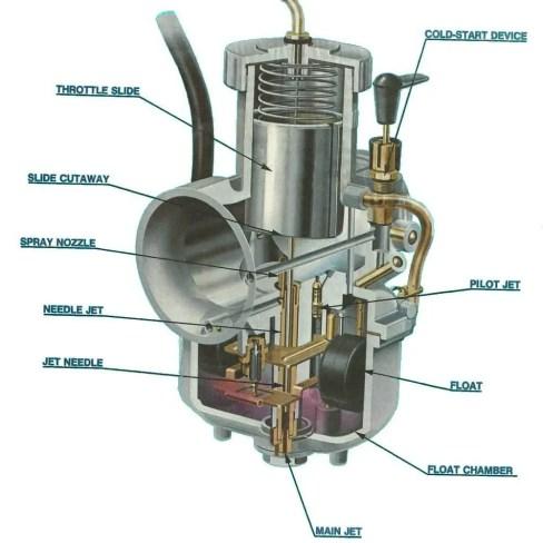 Parts of Carburetor