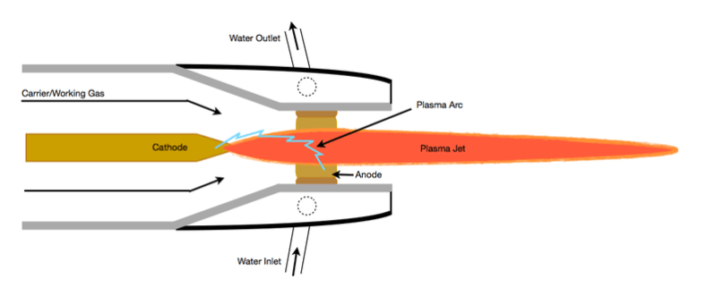Construction of the Plasma Arc Welding Machine